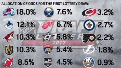 2017 NHL Draft Lottery: Follow live updates