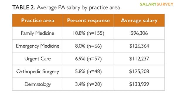 medical practice assistant salary xv-gimnazija