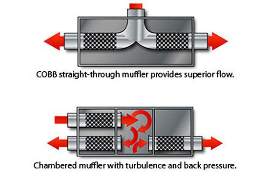 COBB Tuning - Mitsubishi Evo X Turboback Exhaust w/ Oval Tip Cat-back