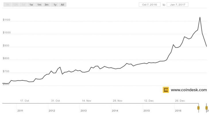 2013 to 2017 Comparing Bitcoin\u0027s Biggest Price Rallies - CoinDesk