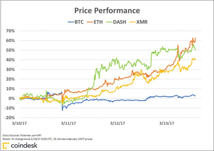 Cryptocurrencies market cap chart - FOREX Trading