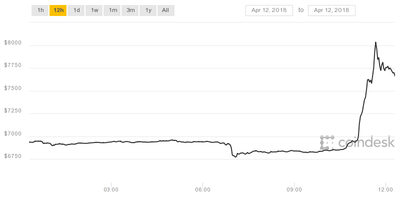 Bitcoin Breakout: Price Jumps $1K in 60 Minutes