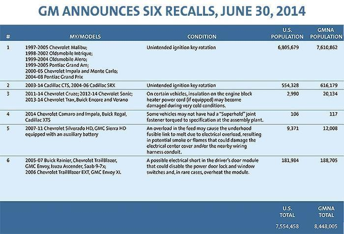 GM News and Recalls Page 2