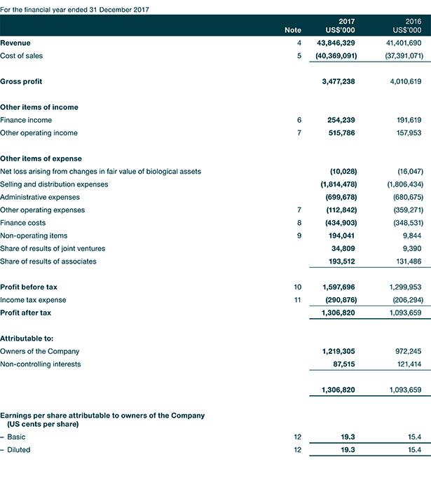Wilmar Investors  Media Income Statement
