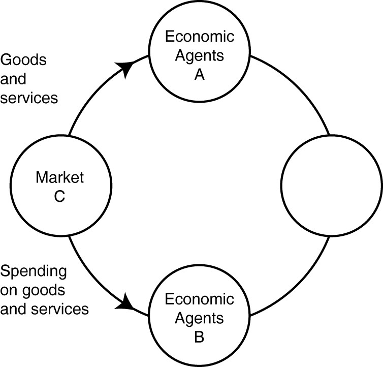 diagram of labor market
