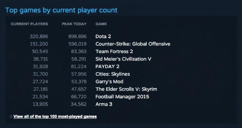steam_concurrent_users_9_million_games.jpg