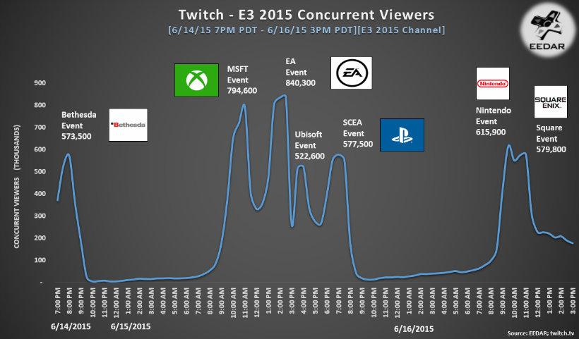 E3 twitch peaks