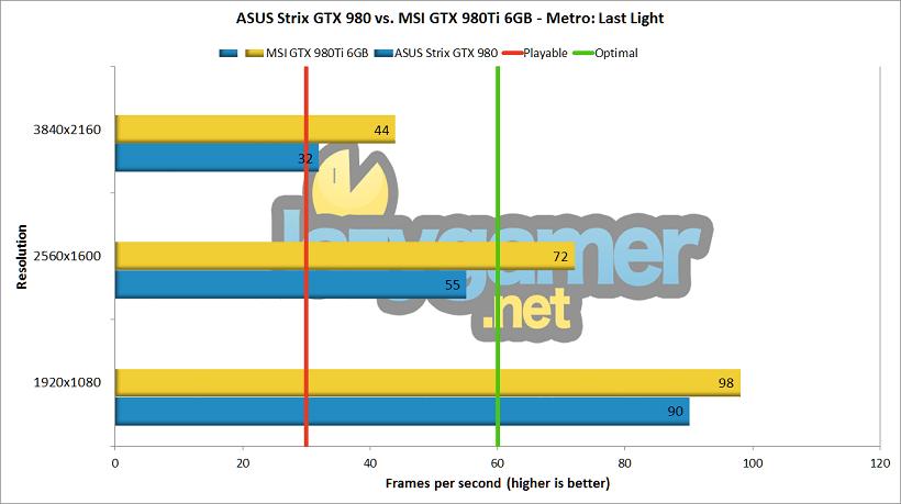 GTX 980Ti vs GTX 980 review