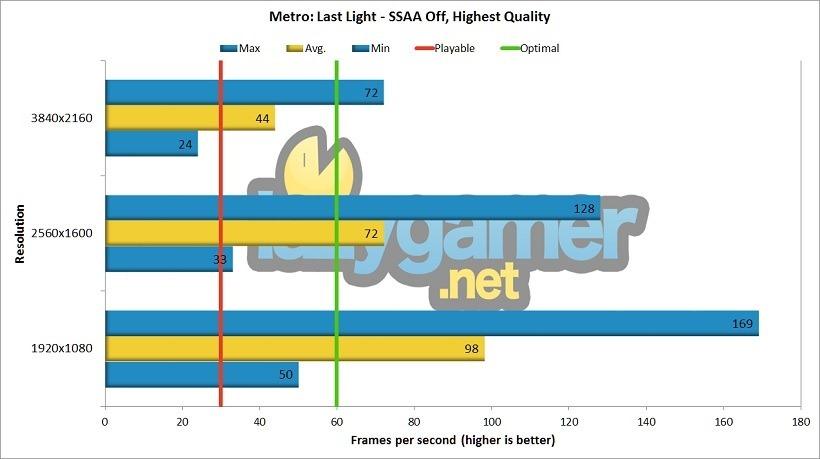 Metro Last Light GTX 980ti Review