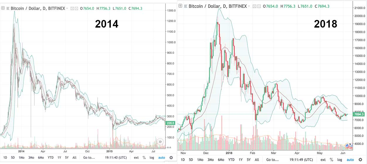 Comparing Bitcoin\u0027s 2014 Chart to 2018 - CryptoCurrency Facts