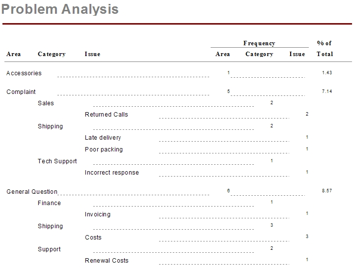 Updating Sage SalesLogix Problem Analysis Crystal Report Customer FX - problem report