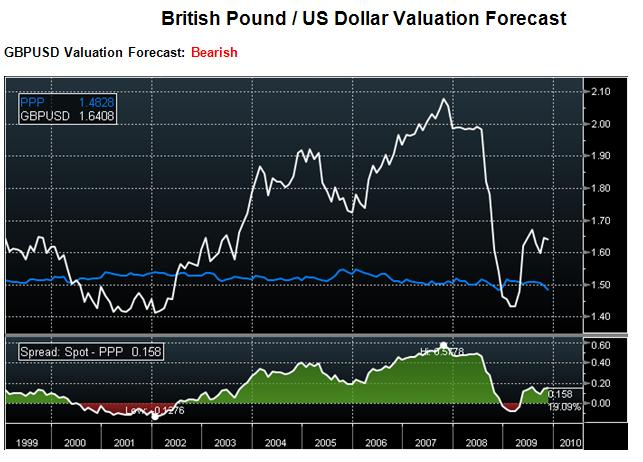 Exchange rate between us dollar and pound