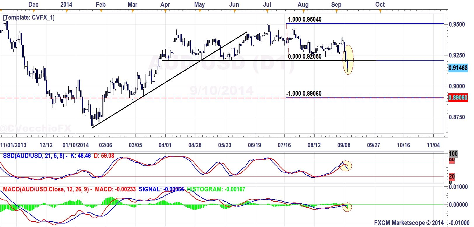Aus Euro Aud Usd Top Measures To 8906 Eur Jpy Revisits 138 05 Resistance