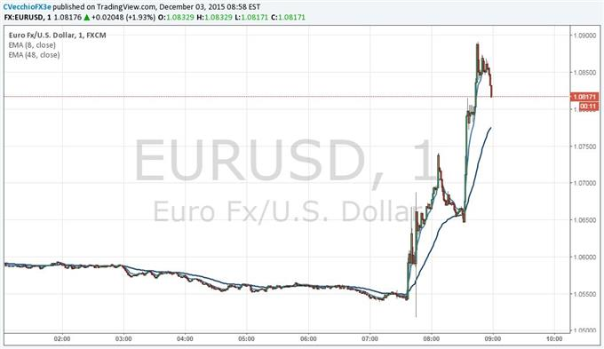 UPDATED EUR/USD Surges as ECB Cuts Deposit Rate, Few Changes to QE