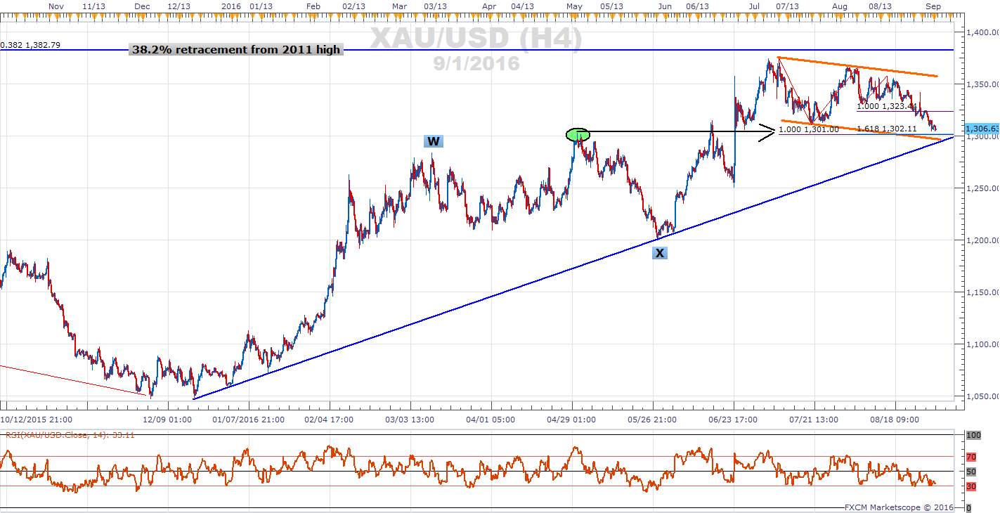 Gold Prices Test 9 Month Trend Support - Gold Trend