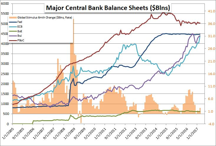 Fed, ECB, Other Central Bank Balance Sheets May Tip Risk Trends