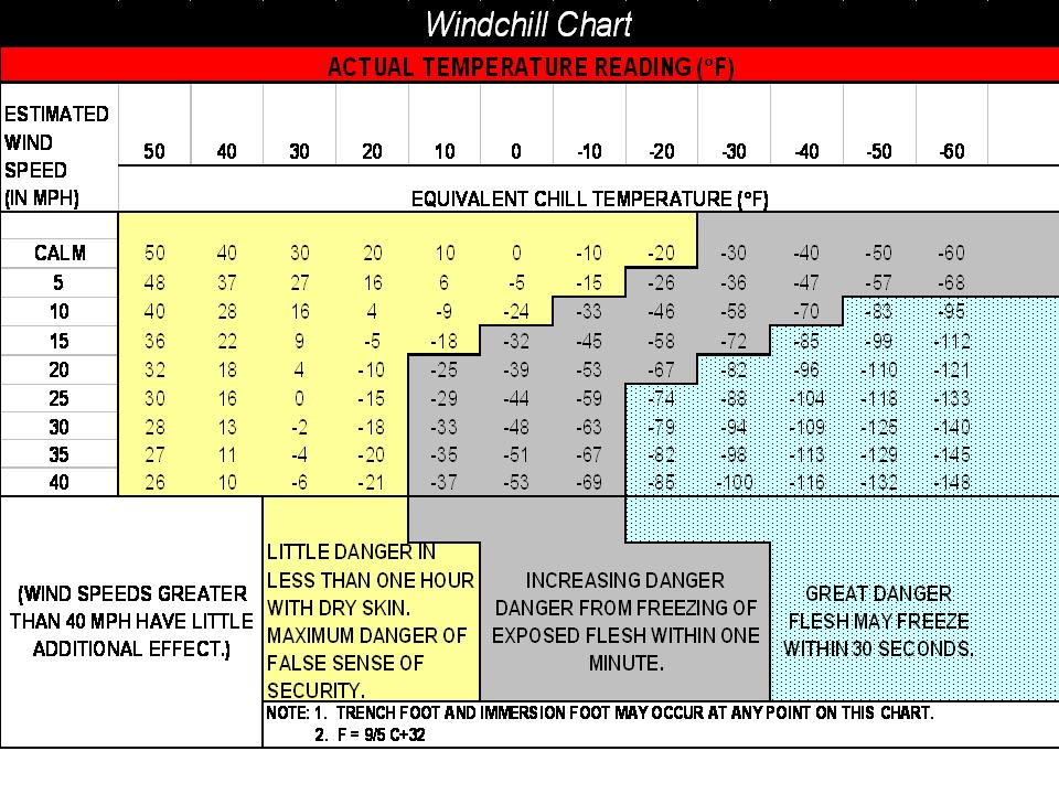 windchill chart - Heartimpulsar