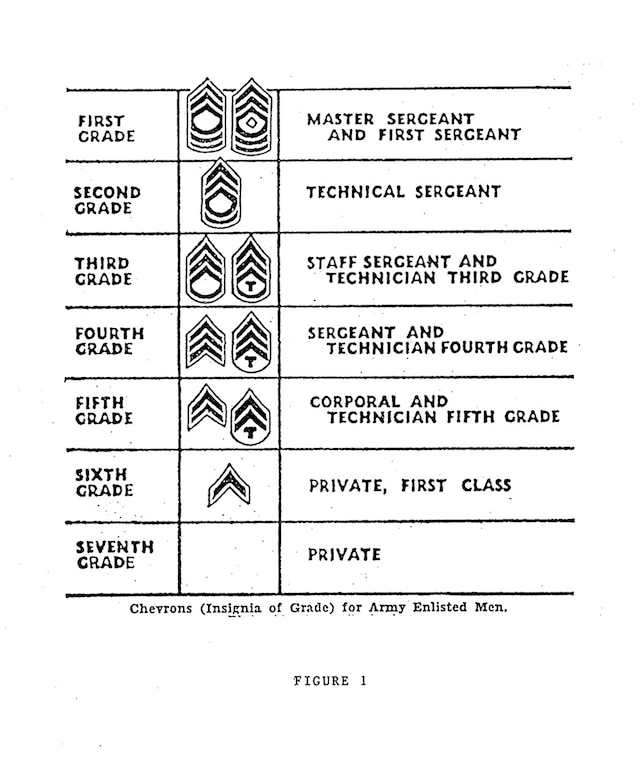 A Chronology of the Enlisted Rank Chevron \u003e Air Force Security