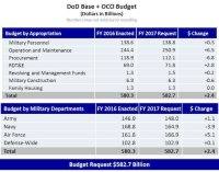 Department of Defense (DoD) Releases Fiscal Year 2017 ...