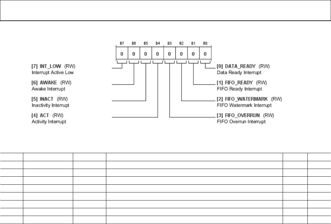 ADXL362 Datasheet - Analog Devices Inc DigiKey
