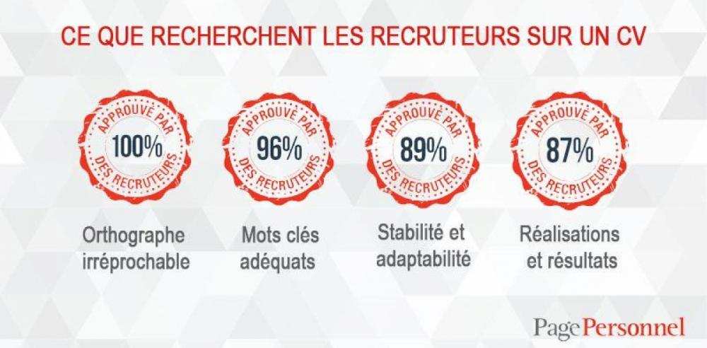comment commenter son cv