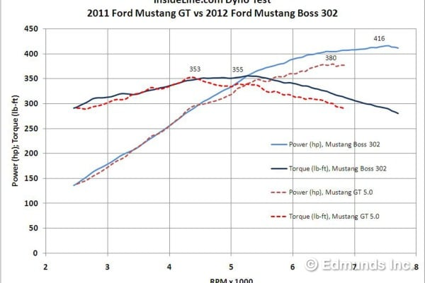 2012 Ford Mustang Boss 302 Dyno Tested Edmunds
