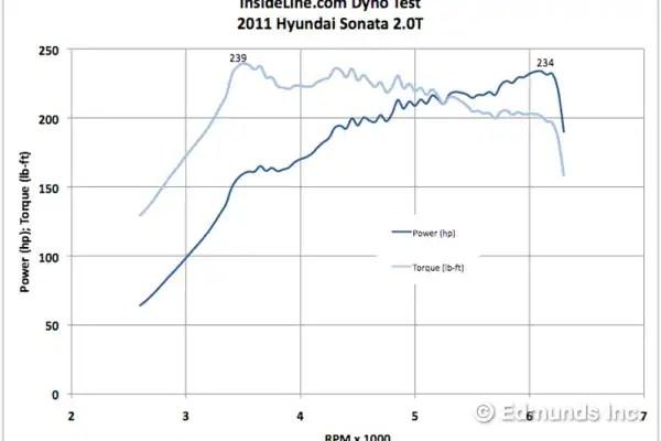 2011 Hyundai Sonata 20T Dyno Tested Edmunds