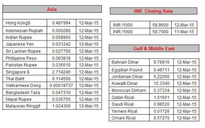 Dubai currency exchange rate pakistan
