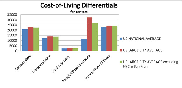 Metrics for Cost-of-Living Analysis - payroll tax calculator nyc