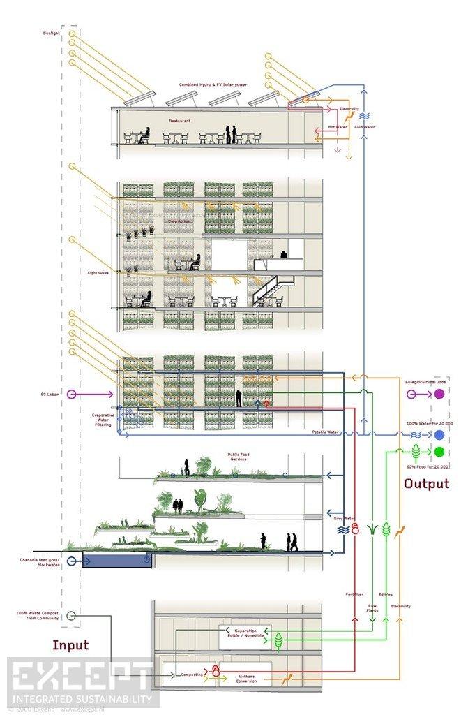 Except Integrated Sustainability Shanghai Urban Masterplan - Urban
