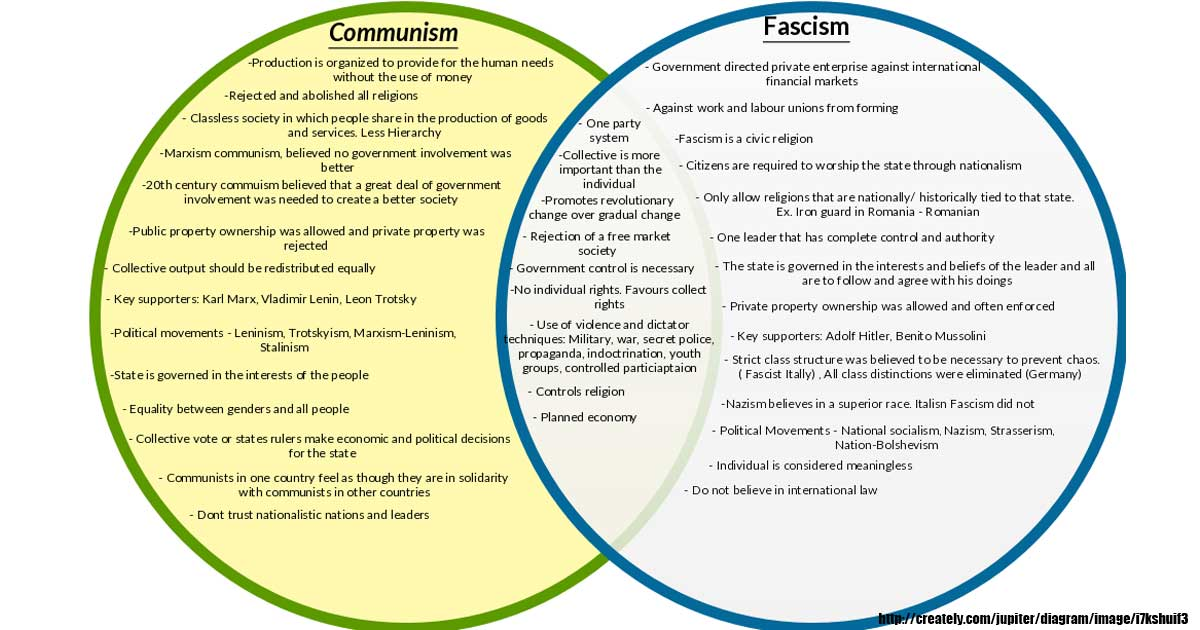 fascism vs totalitarianism venn diagram