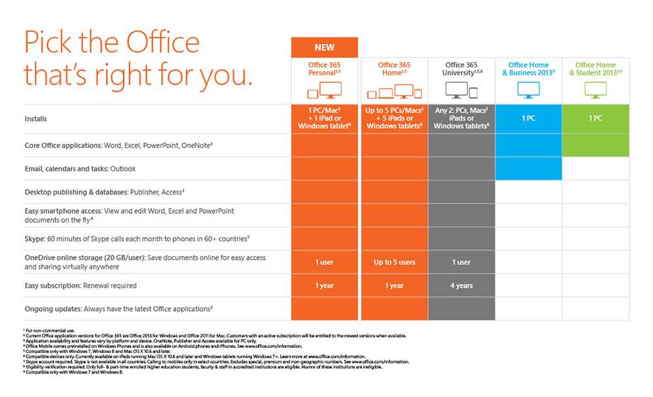 microsoft office version comparison chart - Antaexpocoaching - microsoft office versions comparison chart