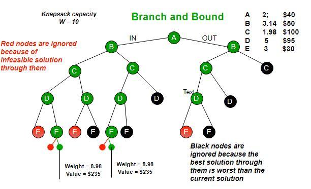 Branch and Bound Algorithm - GeeksforGeeks