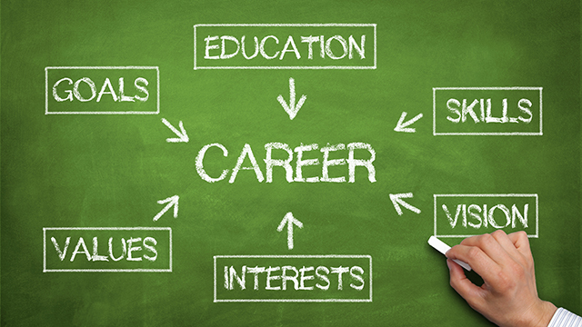 To Find Your Career Passion Give Yourself A Personal Your Goal Is In Sight Use Your Current Job To Gain