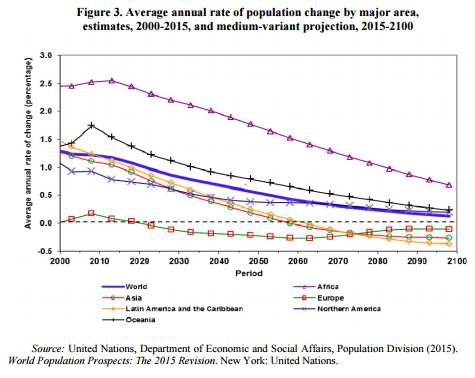 10 scary charts that show how the world\u0027s population is exploding