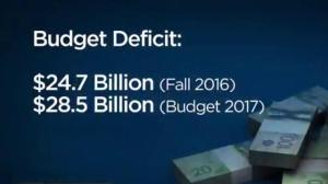 Federal Budget 2017: A look behind the budget