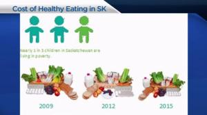 The cost of healthy eating in Saskatchewan