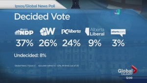 New poll shows NDP taking the lead