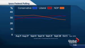 Two weeks remain in federal election campaign