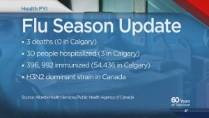 3 flu related deaths in Alberta