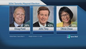 Exclusive Poll: Tory opening big lead on Ford and Chow