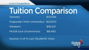 Hefty tuition hike proposed at U of A