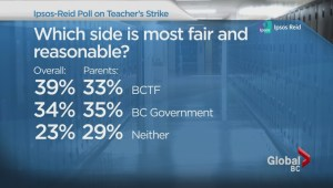 BC teachers dispute: Global News Ipsos Reid poll