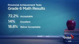 Alberta's Provincial Achievement Test results