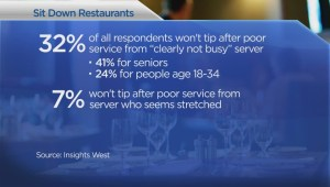 Do British Columbians tip even for bad service?