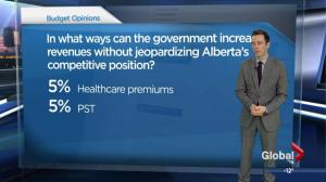 Global's Alberta budget survey