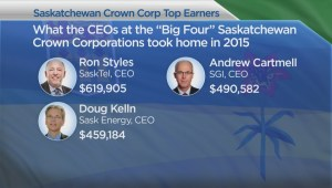 Examining how justified top Crown CEO salaries in Saskatchewan