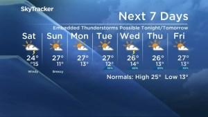Saskatoon Weather Forecast: July 22