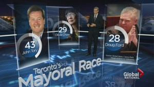 New poll shows little traction for Toronto mayoral candidate Doug Ford