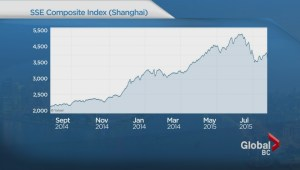 Will Chinese stock market slide impact BC?